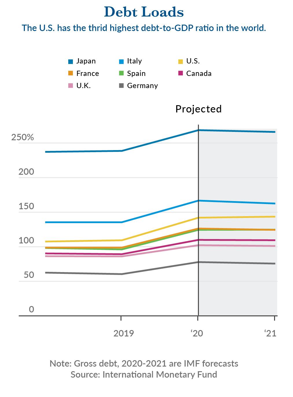 Debt Loads chart